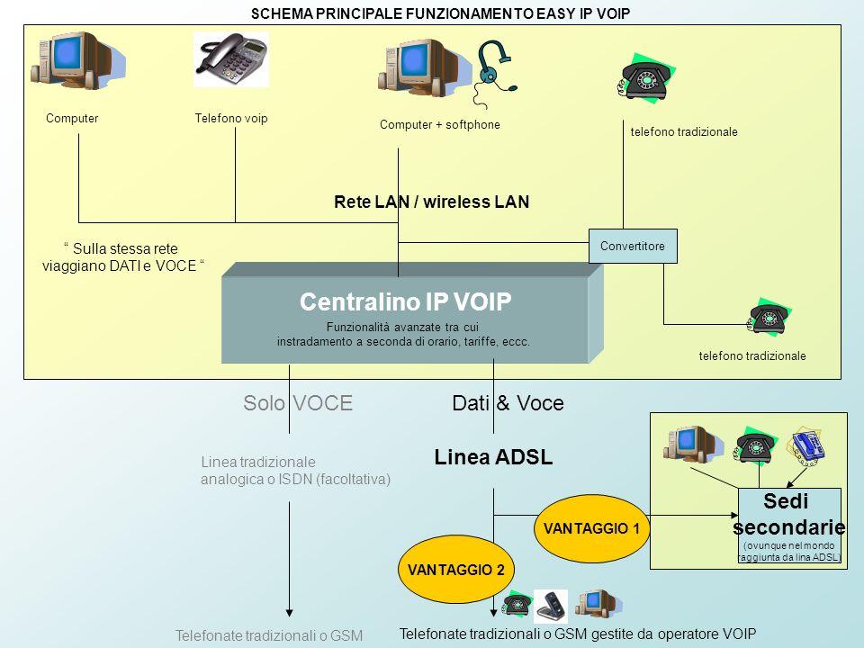 Rete LAN / wireless LAN Funzionalità avanzate tra cui instradamento a seconda di orario, tariffe, eccc. Centralino IP VOIP ComputerTelefono voip Compu