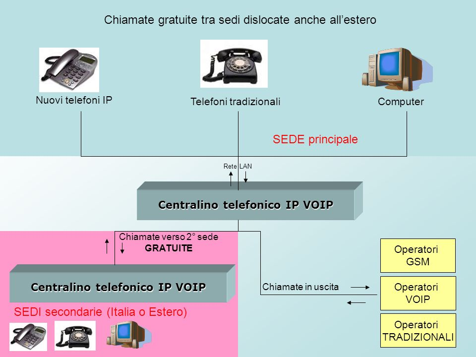 Centralino telefonico IP VOIP Operatori TRADIZIONALI Operatori VOIP Operatori GSM Nuovi telefoni IP Telefoni tradizionaliComputer Rete LAN Centralino