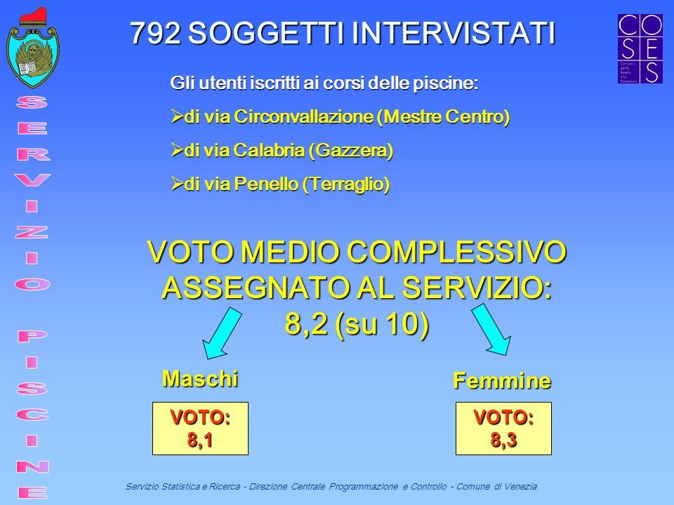 Servizio Statistica e Ricerca - Direzione Centrale Programmazione e Controllo - Comune di Venezia Gli utenti iscritti ai corsi delle piscine: di via Circonvallazione (Mestre Centro) di via Circonvallazione (Mestre Centro) di via Calabria (Gazzera) di via Calabria (Gazzera) di via Penello (Terraglio) di via Penello (Terraglio) 792 SOGGETTI INTERVISTATI VOTO MEDIO COMPLESSIVO ASSEGNATO AL SERVIZIO: 8,2 (su 10) Maschi Femmine VOTO: 8,1 VOTO: 8,3