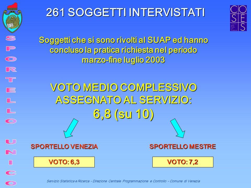 Servizio Statistica e Ricerca - Direzione Centrale Programmazione e Controllo - Comune di Venezia VOTO MEDIO COMPLESSIVO ASSEGNATO AL SERVIZIO: 6,8 (su 10) SPORTELLO VENEZIA SPORTELLO MESTRE VOTO: 6,3 VOTO: 7,2 Soggetti che si sono rivolti al SUAP ed hanno concluso la pratica richiesta nel periodo marzo-fine luglio 2003 261 SOGGETTI INTERVISTATI