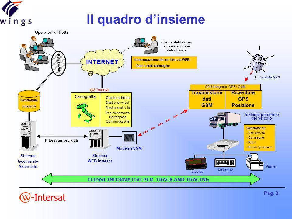 Pag. 3 Il quadro dinsieme FLUSSI INFORMATIVI PER TRACK AND TRACING Sistema Gestionale Aziendale Gestionale trasporti Operatori di flotta Rete Locale I