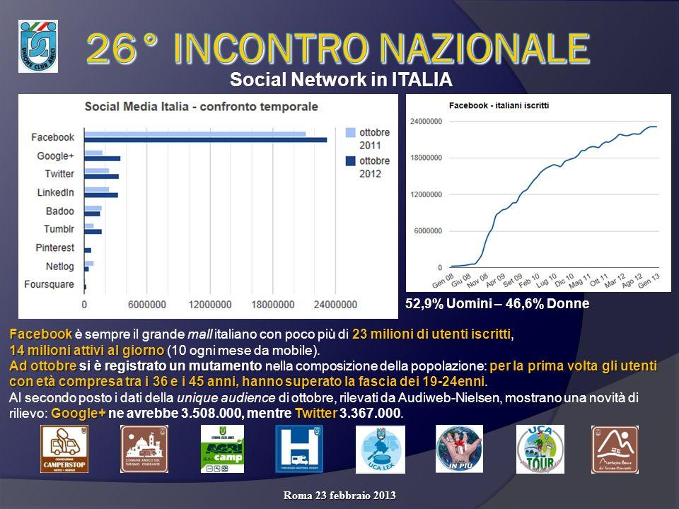 Social Network in ITALIA Roma 23 febbraio 2013 Facebook 23 milioni di utenti iscritti Facebook è sempre il grande mall italiano con poco più di 23 milioni di utenti iscritti, 14 milioni attivi al giorno 14 milioni attivi al giorno (10 ogni mese da mobile).