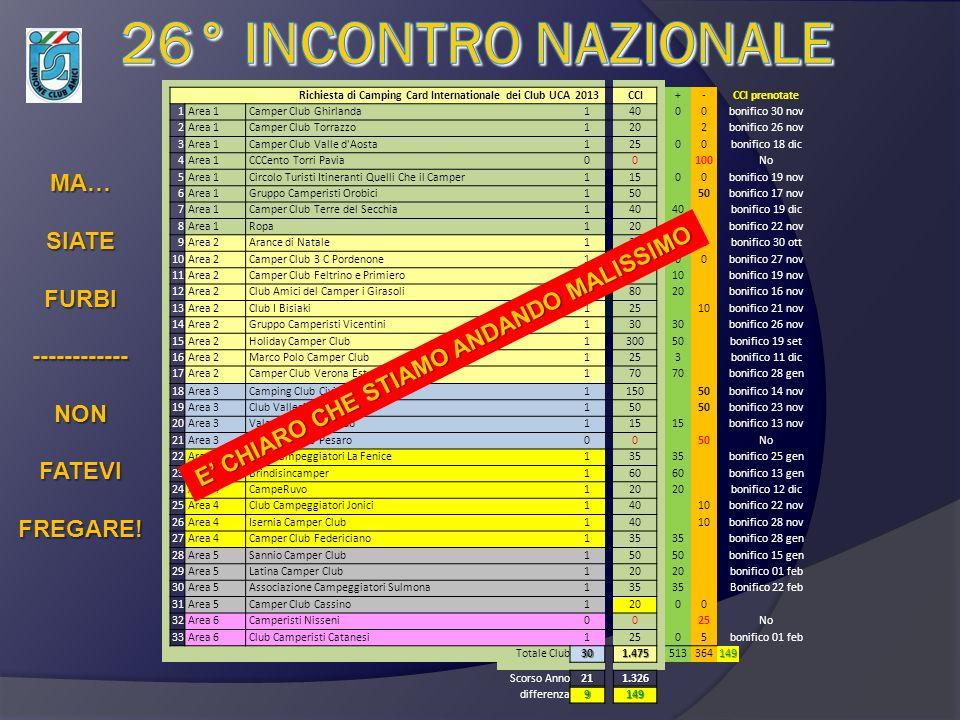 analizzando qualche numero Sono stati tanti gli eventi nel 2012 che hanno cercato di destabilizzarci Vediamo, quindi, come stiamo andando Richiesta di Camping Card Internationale dei Club UCA2013 CCI +-CCI prenotate 1 Area 1 Camper Club Ghirlanda 1 40 00bonifico 30 nov 2 Area 1 Camper Club Torrazzo 1 20 2bonifico 26 nov 3 Area 1 Camper Club Valle d Aosta 1 25 00bonifico 18 dic 4 Area 1 CCCento Torri Pavia 0 0 100No 5 Area 1 Circolo Turisti Itineranti Quelli Che il Camper 1 15 00bonifico 19 nov 6 Area 1 Gruppo Camperisti Orobici 1 50 bonifico 17 nov 7 Area 1 Camper Club Terre del Secchia 1 40 bonifico 19 dic 8 Area 1 Ropa 1 20 bonifico 22 nov 9 Area 2 Arance di Natale 1 30 2bonifico 30 ott 10 Area 2 Camper Club 3 C Pordenone 1 50 00bonifico 27 nov 11 Area 2 Camper Club Feltrino e Primiero 1 60 10 bonifico 19 nov 12 Area 2 Club Amici del Camper i Girasoli 1 80 20 bonifico 16 nov 13 Area 2 Club I Bisiaki 1 25 10bonifico 21 nov 14 Area 2 Gruppo Camperisti Vicentini 1 30 bonifico 26 nov 15 Area 2 Holiday Camper Club 1 300 50 bonifico 19 set 16 Area 2 Marco Polo Camper Club 1 25 3 bonifico 11 dic 17 Area 2 Camper Club Verona Est 1 70 bonifico 28 gen 18 Area 3 Camping Club Civitanova Marche 1 150 50bonifico 14 nov 19 Area 3 Club Vallesina Plein Air 1 50 bonifico 23 nov 20 Area 3 Valsenio Camper Club 1 15 bonifico 13 nov 21 Area 3 Camping Club Pesaro 0 0 50No 22 Area 4 Club Campeggiatori La Fenice 1 35 bonifico 25 gen 23 Area 4 Brindisincamper 1 60 bonifico 13 gen 24 Area 4 CampeRuvo 1 20 bonifico 12 dic 25 Area 4 Club Campeggiatori Jonici 1 40 10bonifico 22 nov 26 Area 4 Isernia Camper Club 1 40 10bonifico 28 nov 27 Area 4 Camper Club Federiciano 1 35 bonifico 28 gen 28 Area 5 Sannio Camper Club 1 50 bonifico 15 gen 29 Area 5 Latina Camper Club 1 20 bonifico 01 feb 30 Area 5 Associazione Campeggiatori Sulmona135 Bonifico 22 feb 31 Area 5 Camper Club Cassino 1 20 00 32 Area 6 Camperisti Nisseni 0 0 25No 33 Area 6 Club Camperisti Catanesi 1 25 05bonifico 01 feb Totale Club30