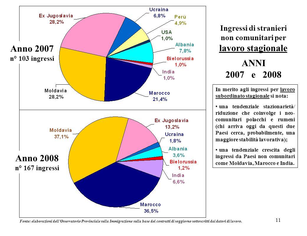 11 Ingressi di stranieri non comunitari per lavoro stagionale ANNI 2007 e 2008 Anno 2007 n° 103 ingressi Anno 2008 n° 167 ingressi Fonte: elaborazioni