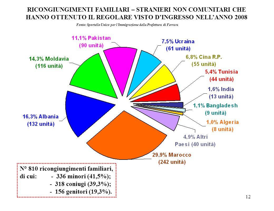 12 RICONGIUNGIMENTI FAMILIARI – STRANIERI NON COMUNITARI CHE HANNO OTTENUTO IL REGOLARE VISTO DINGRESSO NELLANNO 2008 N° 810 ricongiungimenti familiar