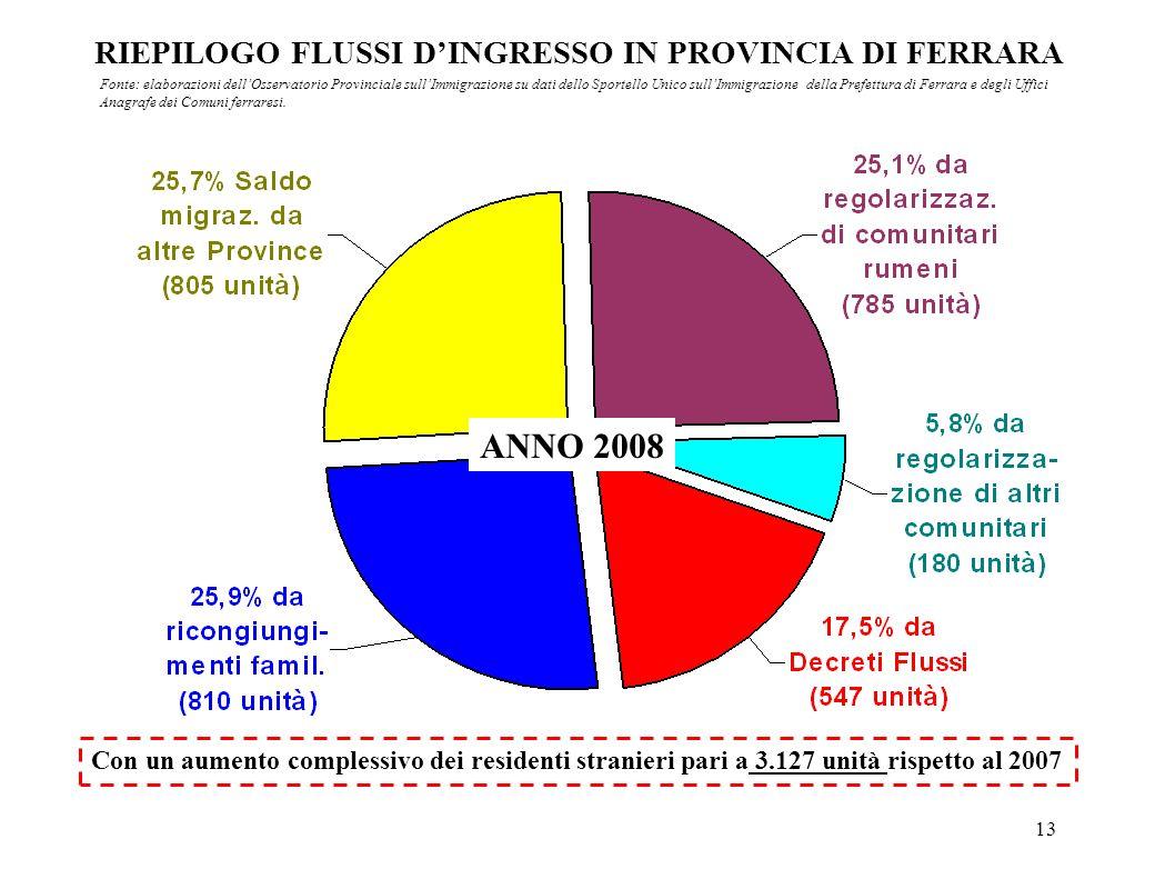 13 RIEPILOGO FLUSSI DINGRESSO IN PROVINCIA DI FERRARA Con un aumento complessivo dei residenti stranieri pari a 3.127 unità rispetto al 2007 Fonte: el