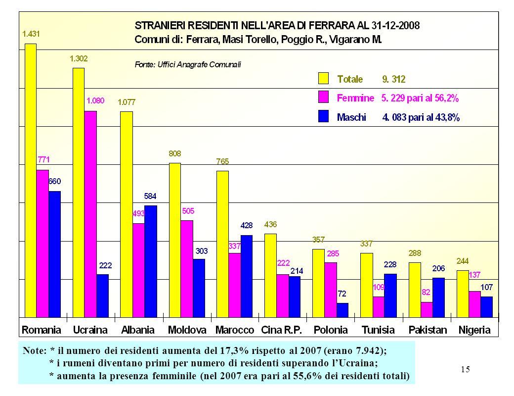 15 Note: * il numero dei residenti aumenta del 17,3% rispetto al 2007 (erano 7.942); * i rumeni diventano primi per numero di residenti superando lUcr