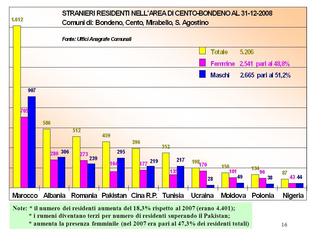 16 Note: * il numero dei residenti aumenta del 18,3% rispetto al 2007 (erano 4.401); * i rumeni diventano terzi per numero di residenti superando il P