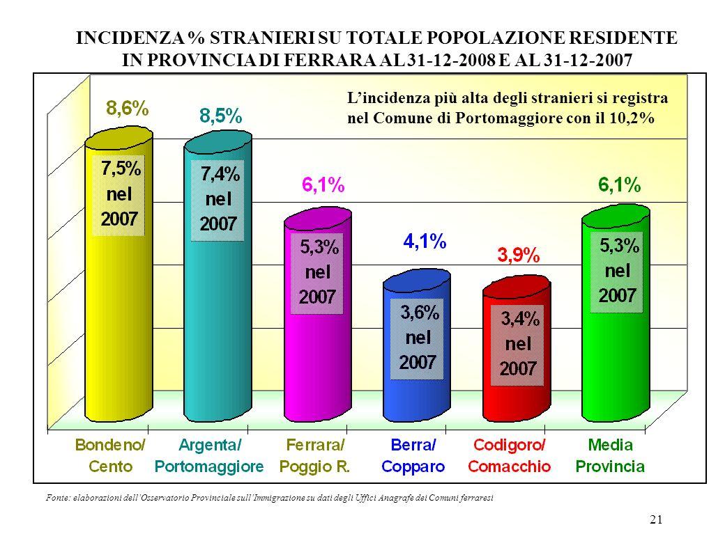 21 INCIDENZA % STRANIERI SU TOTALE POPOLAZIONE RESIDENTE IN PROVINCIA DI FERRARA AL 31-12-2008 E AL 31-12-2007 Fonte: elaborazioni dellOsservatorio Pr