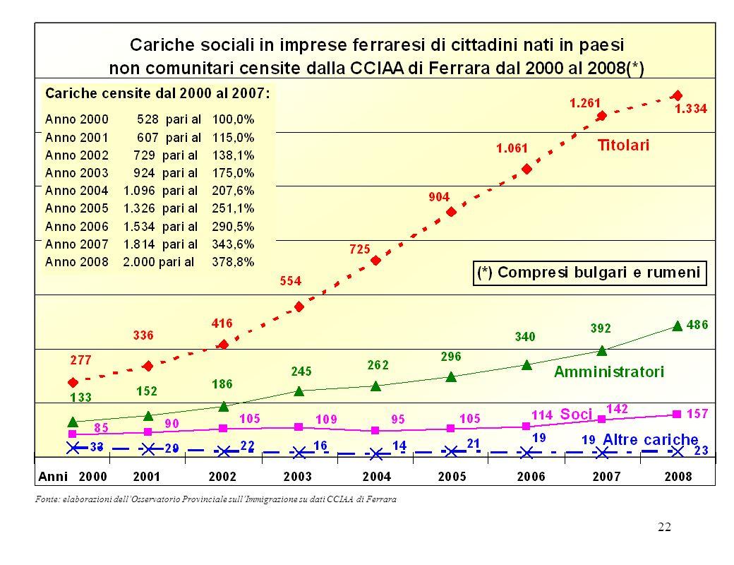 22 Fonte: elaborazioni dellOsservatorio Provinciale sullImmigrazione su dati CCIAA di Ferrara