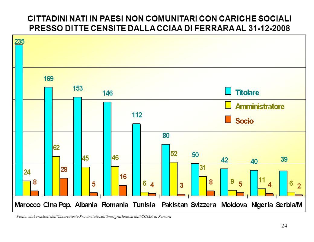24 Fonte: elaborazioni dellOsservatorio Provinciale sullImmigrazione su dati CCIAA di Ferrara CITTADINI NATI IN PAESI NON COMUNITARI CON CARICHE SOCIA