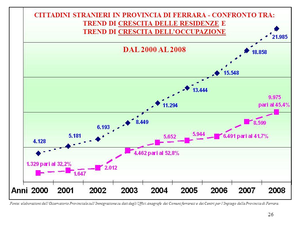 26 CITTADINI STRANIERI IN PROVINCIA DI FERRARA - CONFRONTO TRA: TREND DI CRESCITA DELLE RESIDENZE E TREND DI CRESCITA DELLOCCUPAZIONE DAL 2000 AL 2008