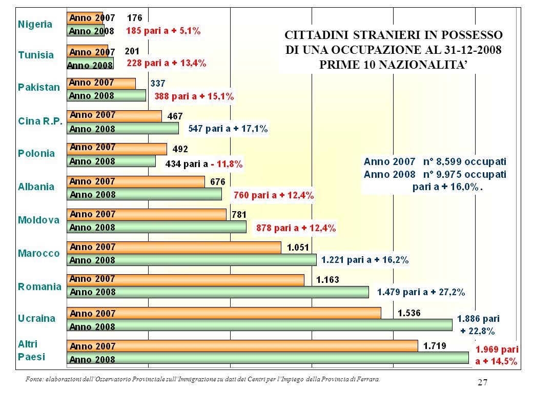 27 Fonte: elaborazioni dellOsservatorio Provinciale sullImmigrazione su dati dei Centri per lImpiego della Provincia di Ferrara. CITTADINI STRANIERI I