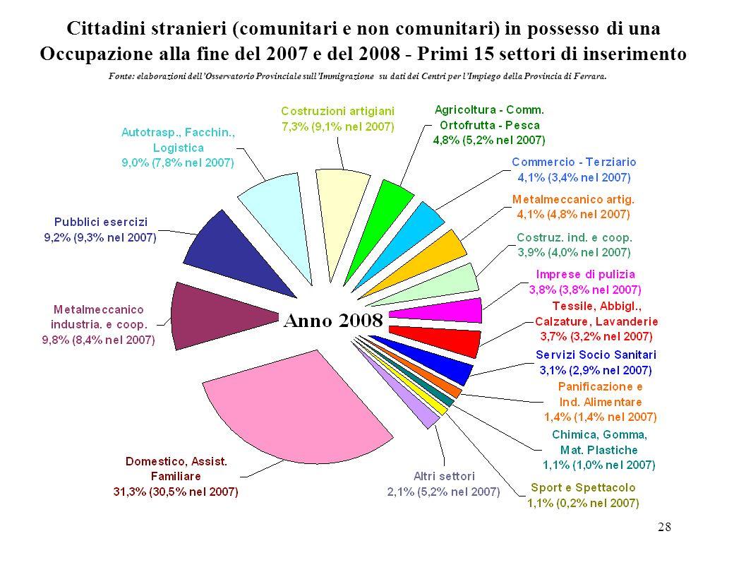28 Cittadini stranieri (comunitari e non comunitari) in possesso di una Occupazione alla fine del 2007 e del 2008 - Primi 15 settori di inserimento Fo