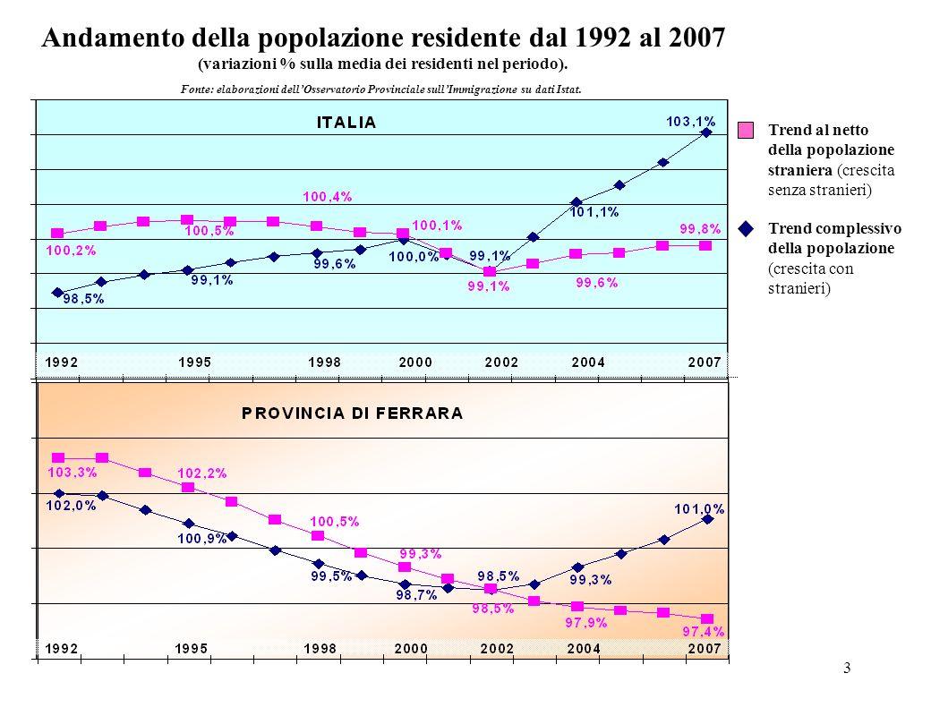 14 TOTALE STRANIERI RESIDENTI IN PROVINCIA DI FERRARA PER SESSO AL 31-12-2008 MASCHI FEMMINE TOTALE 45,9% 54,1% 100,0% + 3.127 residenti rispetto al 2007, pari a + 16,6% Fonte: elaborazioni dellOsservatorio Provinciale sullImmigrazione su dati degli Uffici Anagrafe Comunali