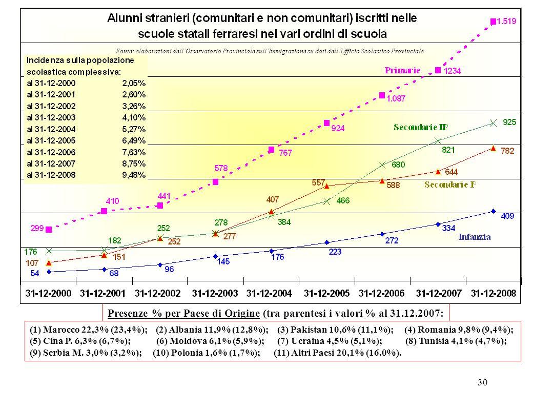 30 Presenze % per Paese di Origine (tra parentesi i valori % al 31.12.2007: Fonte: elaborazioni dellOsservatorio Provinciale sullImmigrazione su dati