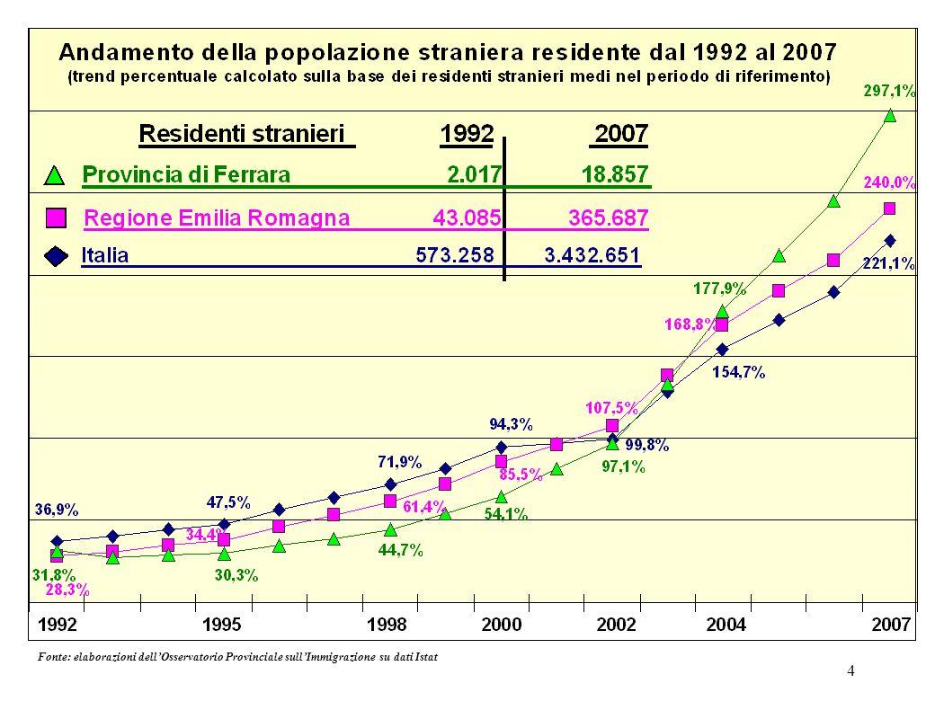 15 Note: * il numero dei residenti aumenta del 17,3% rispetto al 2007 (erano 7.942); * i rumeni diventano primi per numero di residenti superando lUcraina; * aumenta la presenza femminile (nel 2007 era pari al 55,6% dei residenti totali)