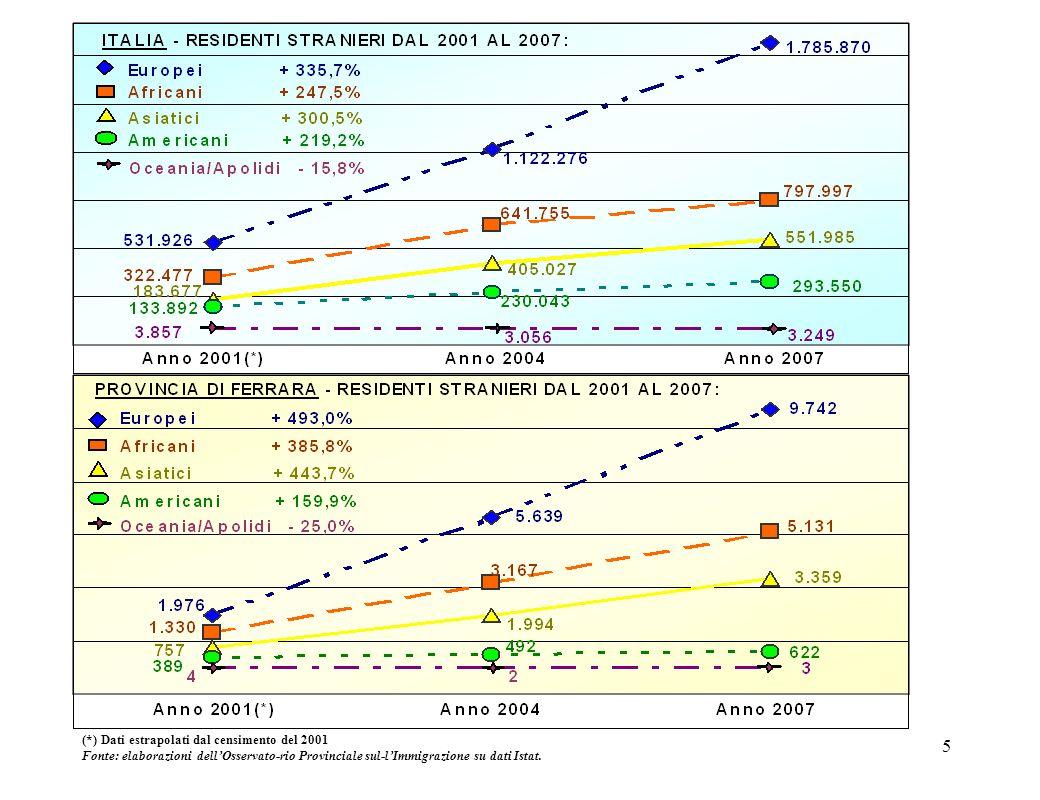 5 (*) Dati estrapolati dal censimento del 2001 Fonte: elaborazioni dellOsservato-rio Provinciale sul-lImmigrazione su dati Istat.