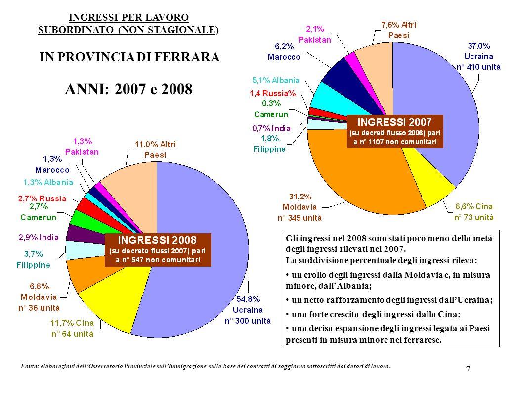 8 INGRESSI PER LAVORO DOMESTICO E ASSISTENZA FAMILIARE IN PROVINCIA DI FERRARA ANNI: 2007 e 2008 Fonte: elaborazioni dellOsservatorio Provinciale sullImmigrazione sulla base dei contratti di soggiorno sottoscritti dai datori di lavoro.