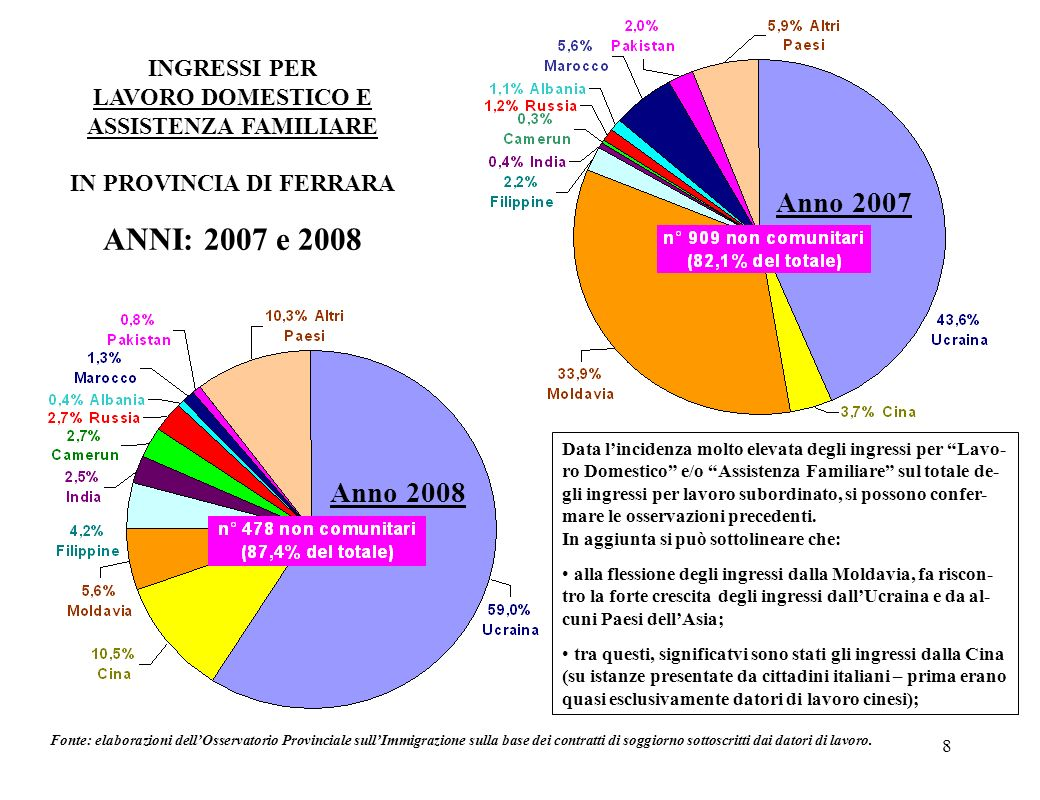 8 INGRESSI PER LAVORO DOMESTICO E ASSISTENZA FAMILIARE IN PROVINCIA DI FERRARA ANNI: 2007 e 2008 Fonte: elaborazioni dellOsservatorio Provinciale sull