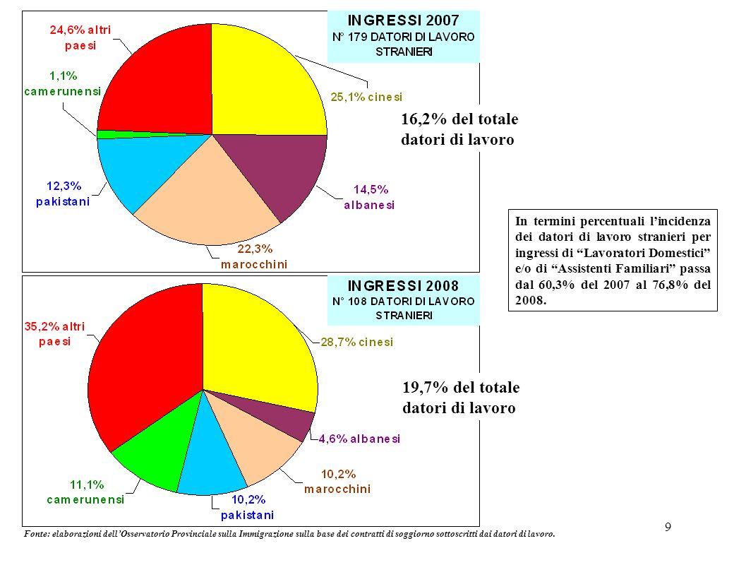 9 16,2% del totale datori di lavoro 19,7% del totale datori di lavoro Fonte: elaborazioni dellOsservatorio Provinciale sulla Immigrazione sulla base d