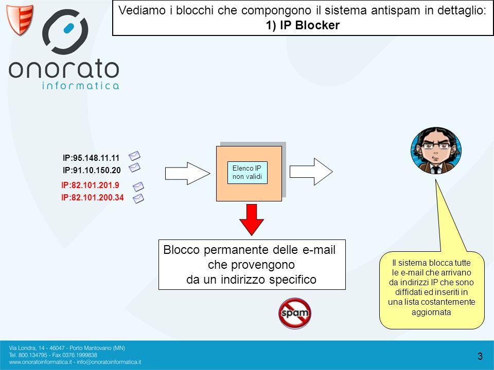 3 Blocco permanente delle e-mail che provengono da un indirizzo specifico Elenco IP non validi Il sistema blocca tutte le e-mail che arrivano da indirizzi IP che sono diffidati ed inseriti in una lista costantemente aggiornata Vediamo i blocchi che compongono il sistema antispam in dettaglio: 1) IP Blocker IP:82.101.201.9 IP:82.101.200.34 IP:95.148.11.11 IP:91.10.150.20