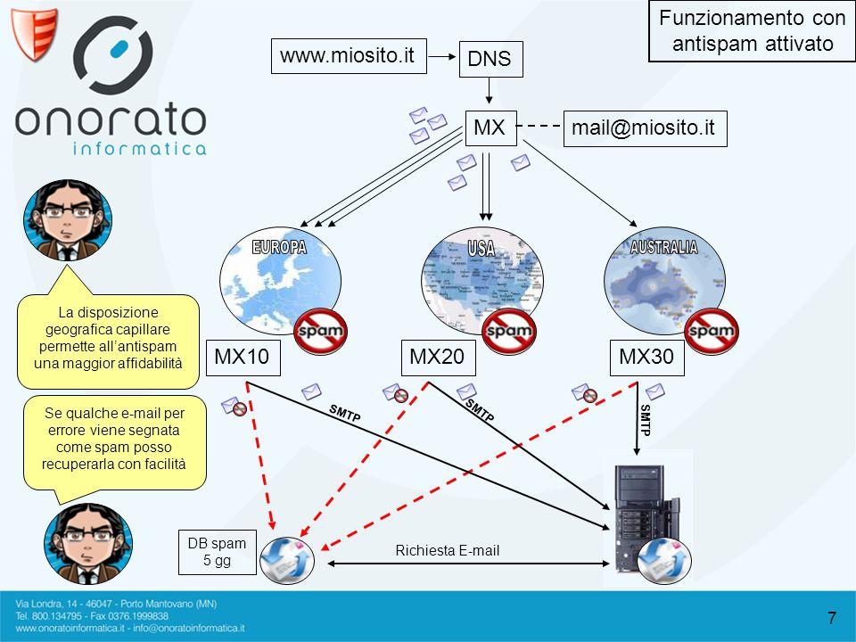7 www.miosito.it mail@miosito.it MX DNS MX10MX20MX30 DB spam 5 gg Richiesta E-mail SMTP Funzionamento con antispam attivato La disposizione geografica