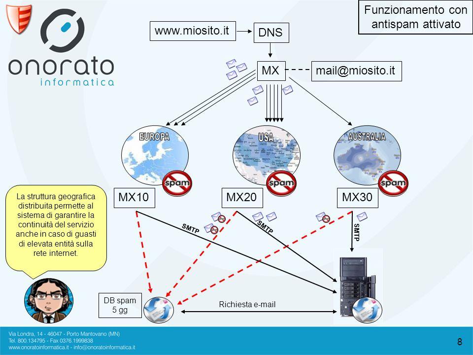 8 www.miosito.it mail@miosito.it MX DNS MX10MX20MX30 DB spam 5 gg Richiesta e-mail SMTP Funzionamento con antispam attivato La struttura geografica distribuita permette al sistema di garantire la continuità del servizio anche in caso di guasti di elevata entità sulla rete internet.