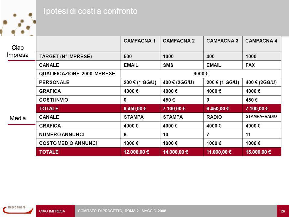 CIAO IMPRESA 28 COMITATO DI PROGETTO, ROMA 21 MAGGIO 2008 Ipotesi di costi a confronto CAMPAGNA 1CAMPAGNA 2CAMPAGNA 3CAMPAGNA 4 TARGET (N° IMPRESE)50010004001000 CANALEEMAILSMSEMAILFAX QUALIFICAZIONE 2000 IMPRESE9000 PERSONALE200 (1 GG/U)400 (2GG/U)200 (1 GG/U)400 (2GG/U) GRAFICA4000 COSTI INVIO0450 0 TOTALE6.450,00 7.100,00 6.450,00 7.100,00 CANALESTAMPA RADIO STAMPA+RADIO GRAFICA4000 NUMERO ANNUNCI810711 COSTO MEDIO ANNUNCI1000 TOTALE12.000,00 14.000,00 11.000,00 15.000,00 Ciao Impresa Media