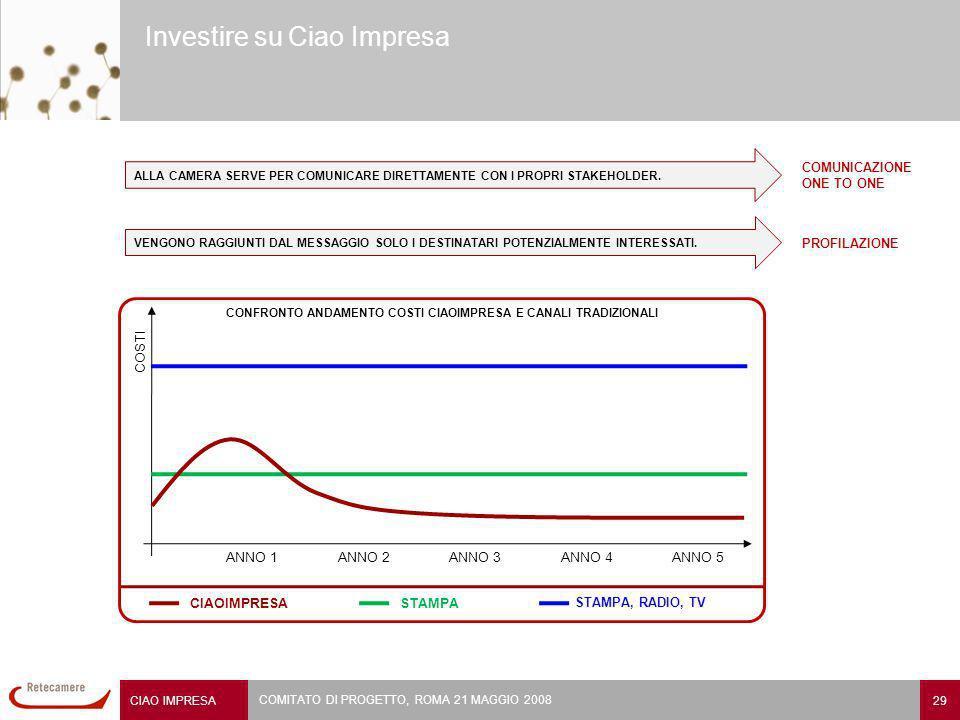 CIAO IMPRESA 29 COMITATO DI PROGETTO, ROMA 21 MAGGIO 2008 Investire su Ciao Impresa ALLA CAMERA SERVE PER COMUNICARE DIRETTAMENTE CON I PROPRI STAKEHOLDER.