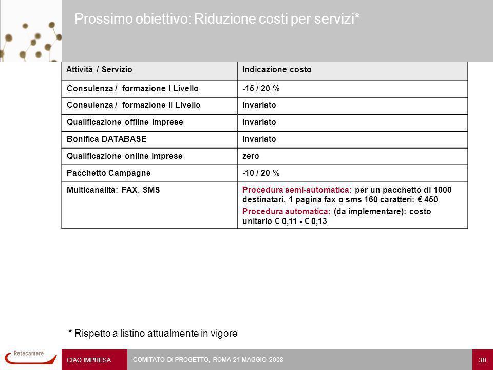 CIAO IMPRESA 30 COMITATO DI PROGETTO, ROMA 21 MAGGIO 2008 Prossimo obiettivo: Riduzione costi per servizi* Attività / ServizioIndicazione costo Consulenza / formazione I Livello-15 / 20 % Consulenza / formazione II Livelloinvariato Qualificazione offline impreseinvariato Bonifica DATABASEinvariato Qualificazione online impresezero Pacchetto Campagne-10 / 20 % Multicanalità: FAX, SMSProcedura semi-automatica: per un pacchetto di 1000 destinatari, 1 pagina fax o sms 160 caratteri: 450 Procedura automatica: (da implementare): costo unitario 0,11 - 0,13 * Rispetto a listino attualmente in vigore