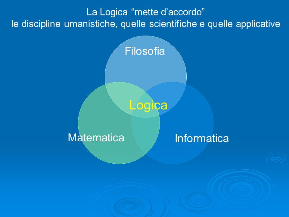 La Logica mette daccordo le discipline umanistiche, quelle scientifiche e quelle applicative Matematica Informatica Filosofia Logica