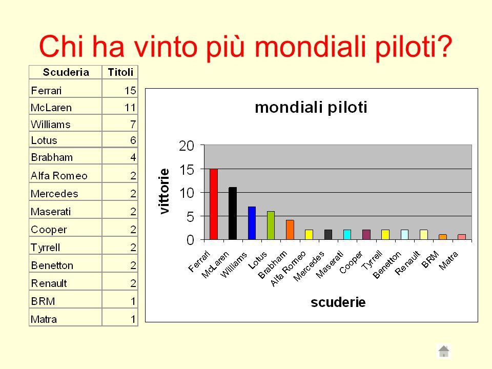 Chi ha vinto più mondiali piloti?