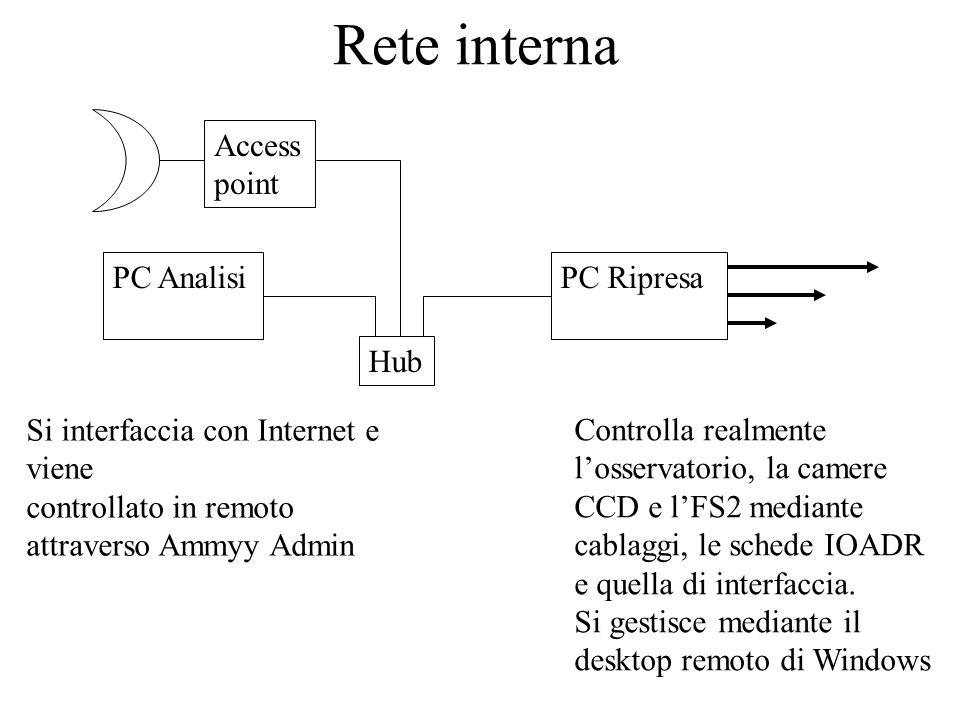 Rete interna Controlla realmente losservatorio, la camere CCD e lFS2 mediante cablaggi, le schede IOADR e quella di interfaccia. Si gestisce mediante