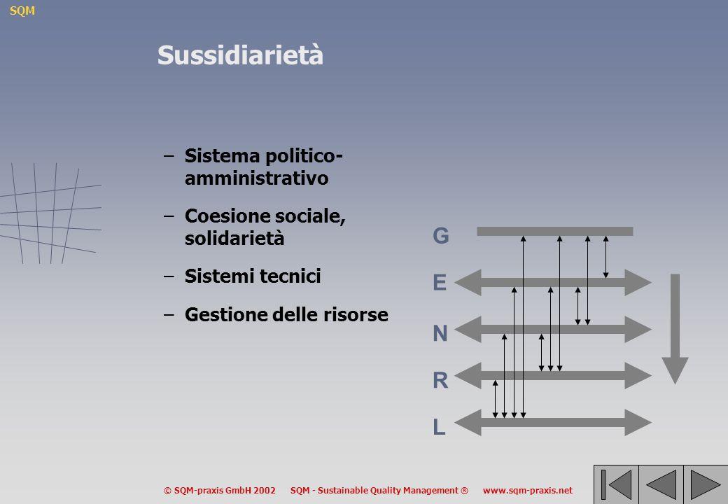 SQM © SQM-praxis GmbH 2002 SQM - Sustainable Quality Management ® www.sqm-praxis.net –Sistema politico- amministrativo –Coesione sociale, solidarietà –Sistemi tecnici –Gestione delle risorse Sussidiarietà G E N R L