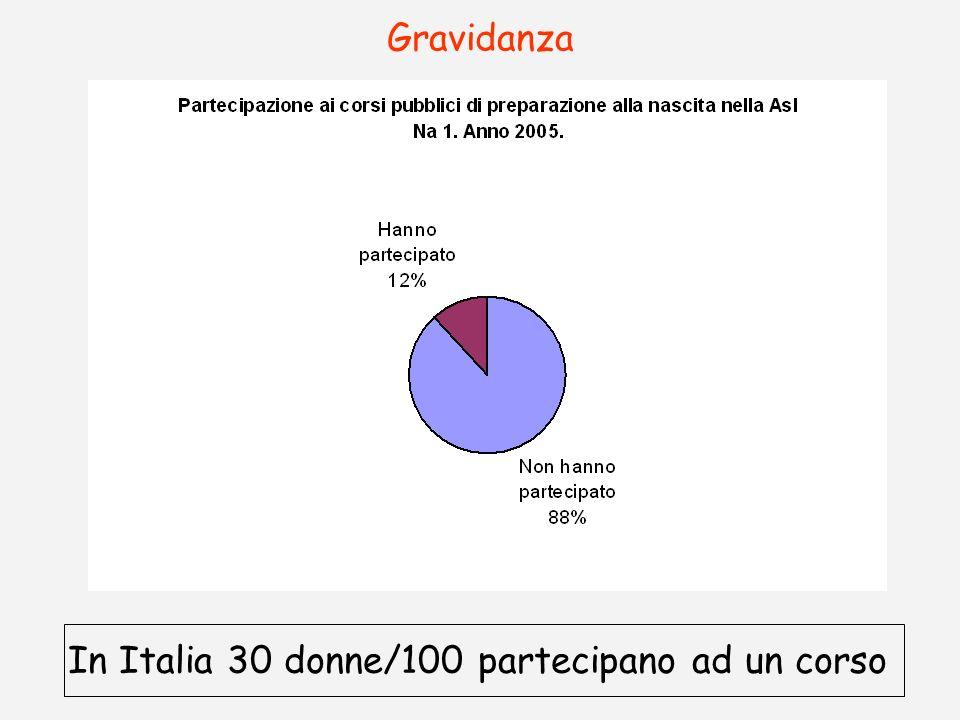 Gravidanza In Italia 30 donne/100 partecipano ad un corso