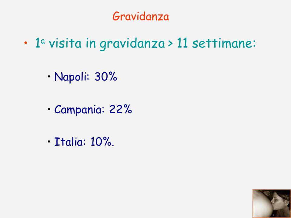 Gravidanza 1 a visita in gravidanza > 11 settimane: Napoli: 30% Campania: 22% Italia: 10%.