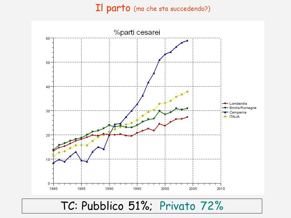 Il parto (ma che sta succedendo?) TC: Pubblico 51%; Privato 72%