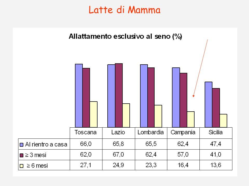 Latte di Mamma
