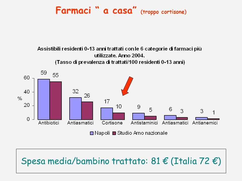 Farmaci a casa (troppo cortisone) Spesa media/bambino trattato: 81 (Italia 72 ) Antibiotici Antiasmatici Cortisone Antistaminici Antiasmatici Antianem