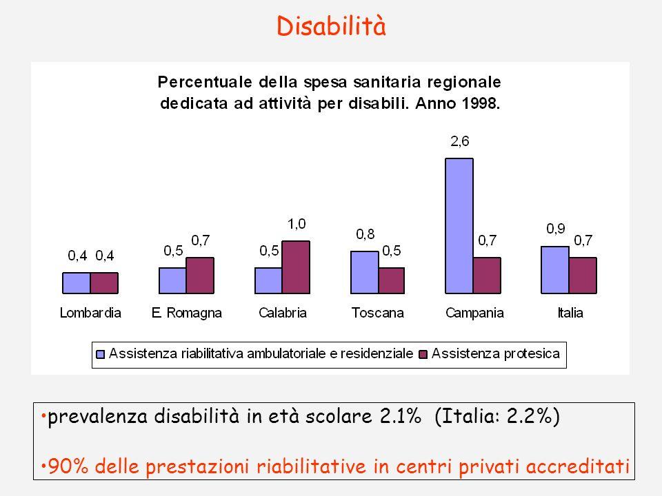 Disabilità prevalenza disabilità in età scolare 2.1% (Italia: 2.2%) 90% delle prestazioni riabilitative in centri privati accreditati