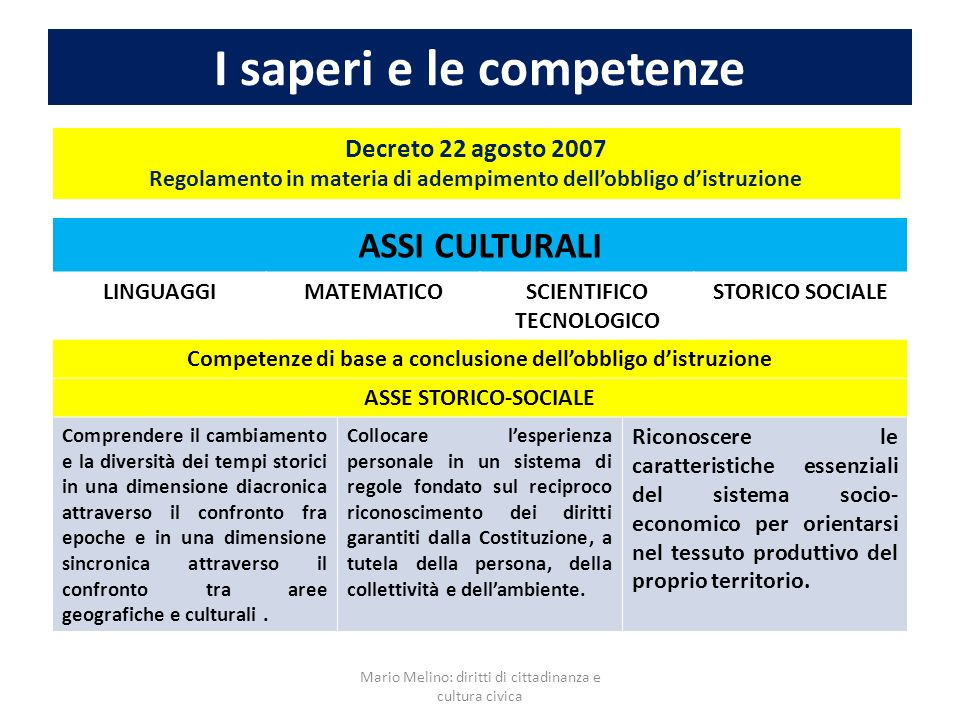 I saperi e le competenze Decreto 22 agosto 2007 Regolamento in materia di adempimento dellobbligo distruzione ASSI CULTURALI LINGUAGGIMATEMATICOSCIENT