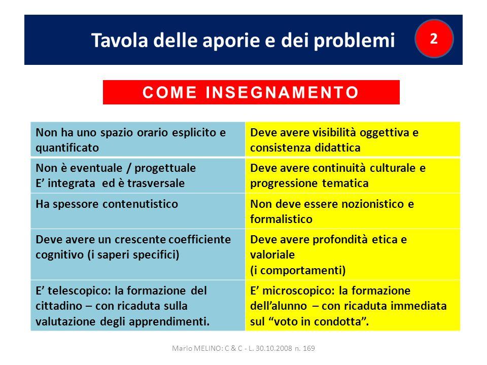 Tavola delle aporie e dei problemi Mario MELINO: C & C - L. 30.10.2008 n. 169 2 Non ha uno spazio orario esplicito e quantificato Deve avere visibilit