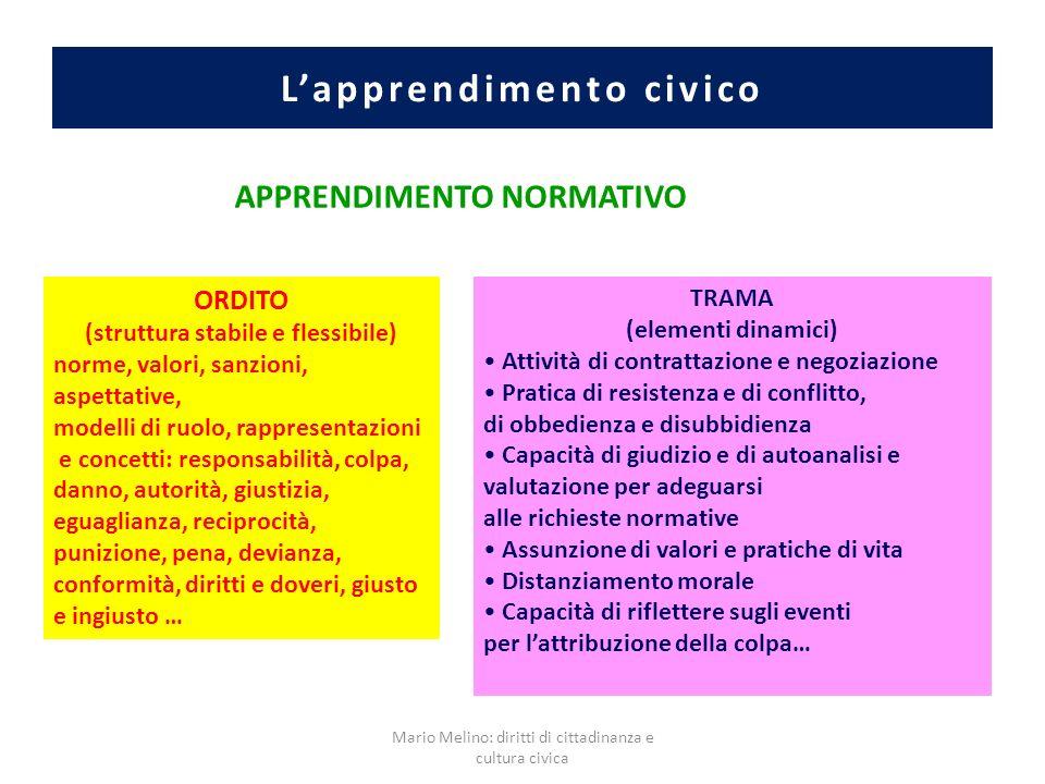 Lapprendimento civico ORDITO (struttura stabile e flessibile) norme, valori, sanzioni, aspettative, modelli di ruolo, rappresentazioni e concetti: res