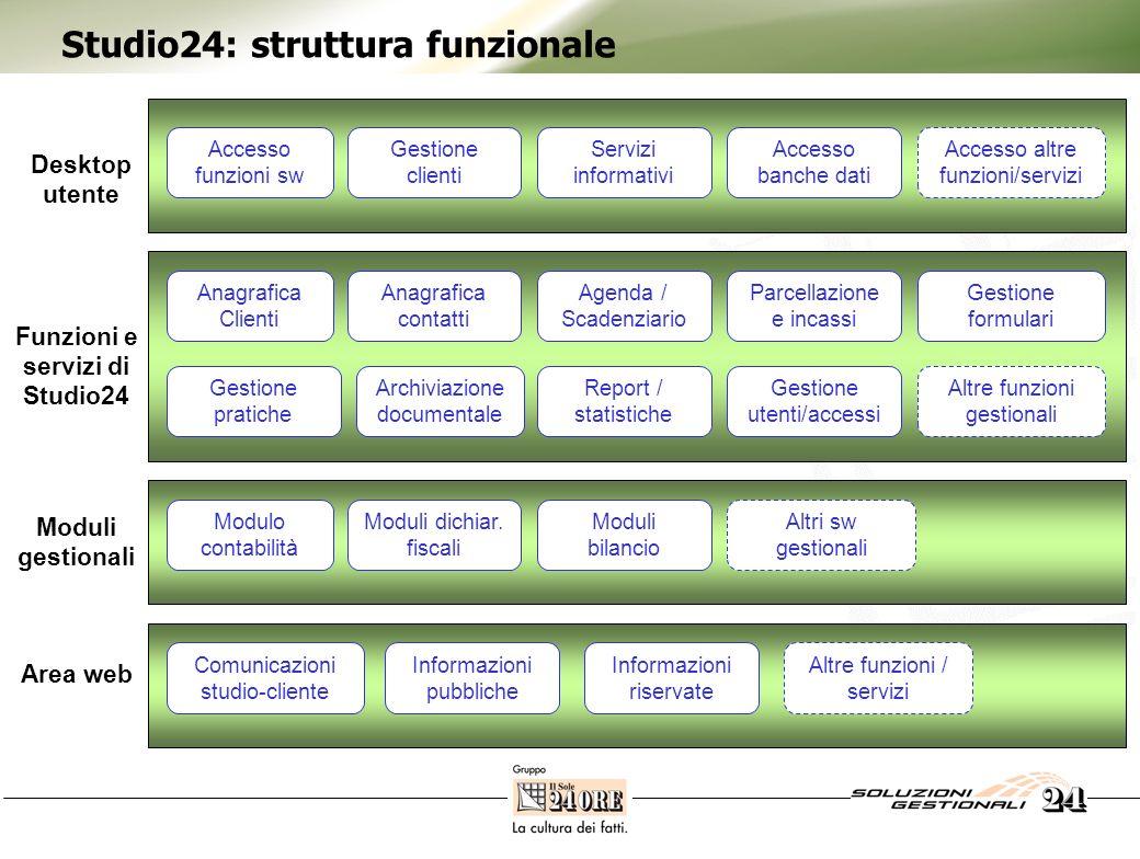 Studio24: struttura funzionale Accesso funzioni sw Servizi informativi Accesso banche dati Gestione clienti Accesso altre funzioni/servizi Anagrafica