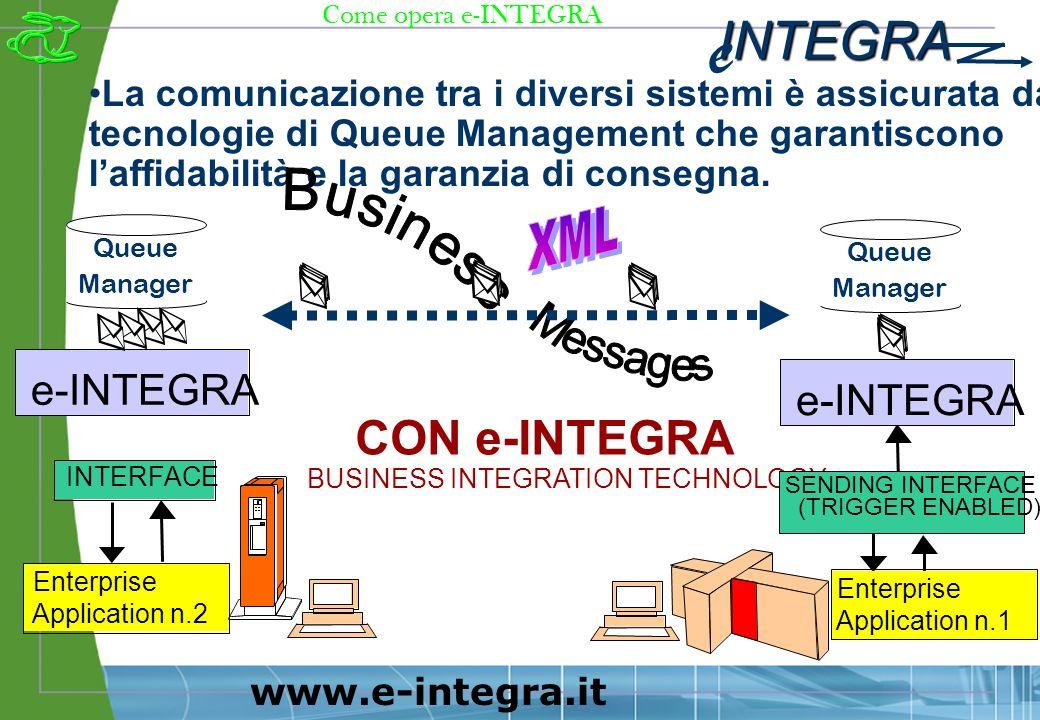 INTEGRA e www.e-integra.it La comunicazione tra i diversi sistemi è assicurata da tecnologie di Queue Management che garantiscono laffidabilità e la garanzia di consegna.