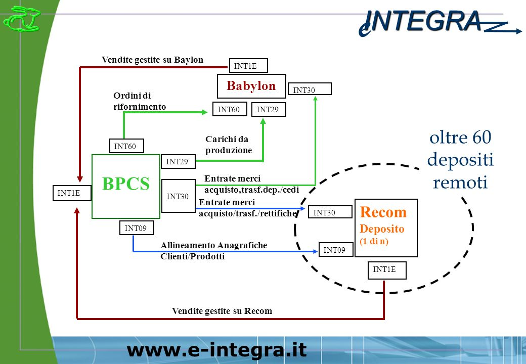 INTEGRA e www.e-integra.it Babylon Recom Deposito (1 di n) BPCS INT30 INT1E INT60 INT29 Vendite gestite su Baylon Entrate merci acquisto/trasf./rettifiche Entrate merci acquisto,trasf.dep./cedi Vendite gestite su Recom Carichi da produzione Ordini di rifornimento INT30 INT60 oltre 60 depositi remoti INT09 Allineamento Anagrafiche Clienti/Prodotti INT09