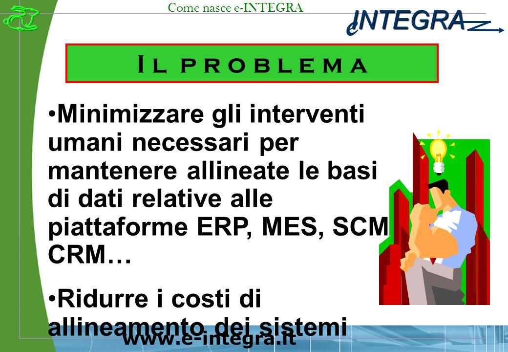INTEGRA e www.e-integra.it I l p r o b l e m a Minimizzare gli interventi umani necessari per mantenere allineate le basi di dati relative alle piattaforme ERP, MES, SCM, CRM… Ridurre i costi di allineamento dei sistemi Come nasce e-INTEGRA