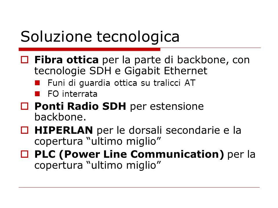 Soluzione tecnologica Fibra ottica per la parte di backbone, con tecnologie SDH e Gigabit Ethernet Funi di guardia ottica su tralicci AT FO interrata Ponti Radio SDH per estensione backbone.