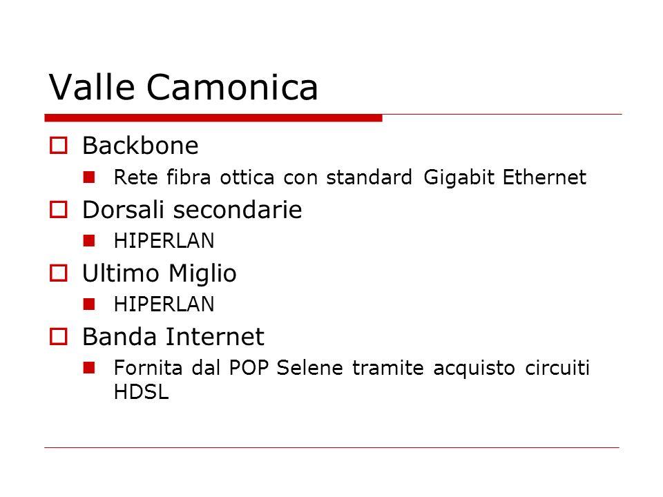 Valle Camonica Backbone Rete fibra ottica con standard Gigabit Ethernet Dorsali secondarie HIPERLAN Ultimo Miglio HIPERLAN Banda Internet Fornita dal POP Selene tramite acquisto circuiti HDSL